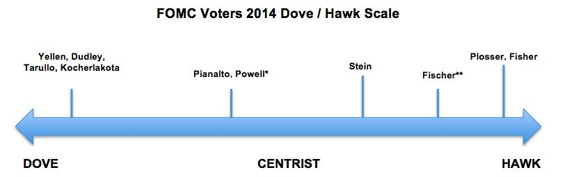 fomc voters 2014 dove / hawk scale, dove centrist hawk