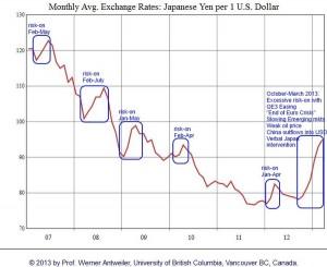 USD/JPY 2007-2013