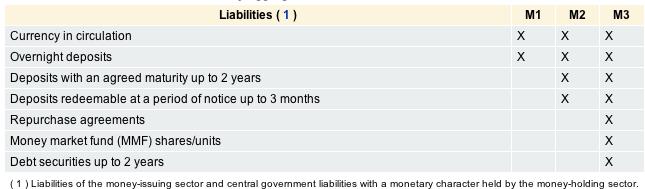 Definition Money Supply ECB