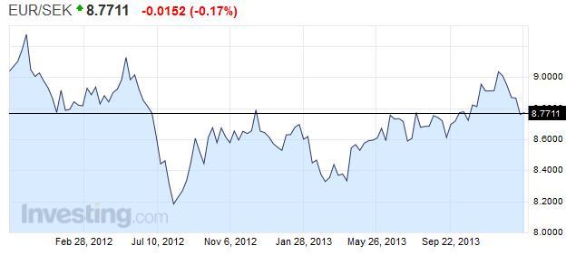 EUR SEK 2012 - 2014
