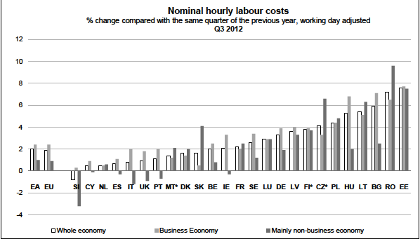 Euro zone Labor Costs Q3 2012