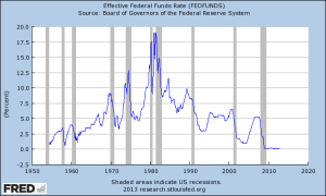 Feds Funds Rate since 1950