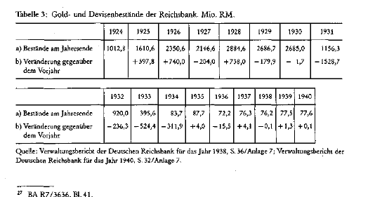 German gold and FX reserves before and during WWII