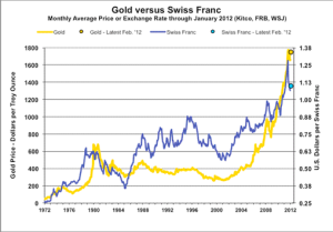 Gold vs. Swiss Franc (CHF/USD)