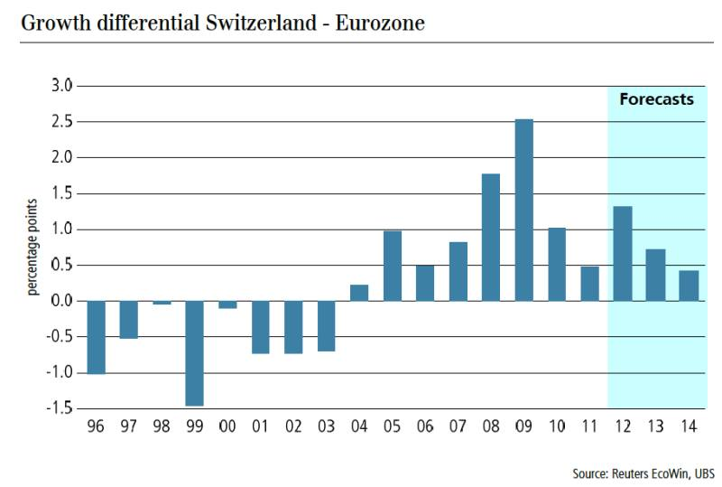 Growth Differential CH Eurozone UBS