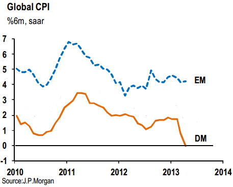 Inflation Emerging Markets and Developed Markets 2010-2013