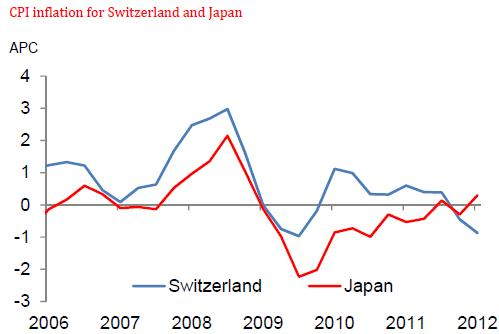 Inflation Rate Switzerland and Japan 2007-2012