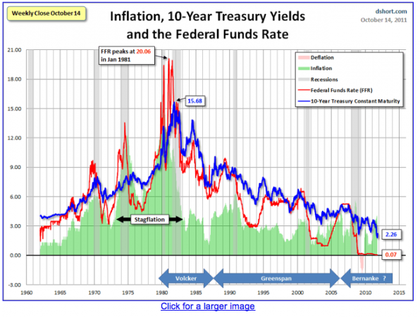 Since 1960 Treasury Yield Chart