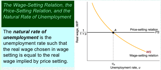 factors affecting the unemployment rate Factors previously found to be related to the unemployment rate a few factors considered to affect the unemployment rate are discussed by frumkin (1998, p 211-212.