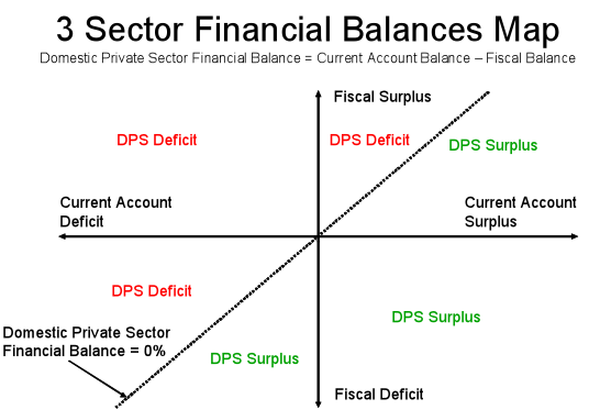 3 Sector Financial Balances Map