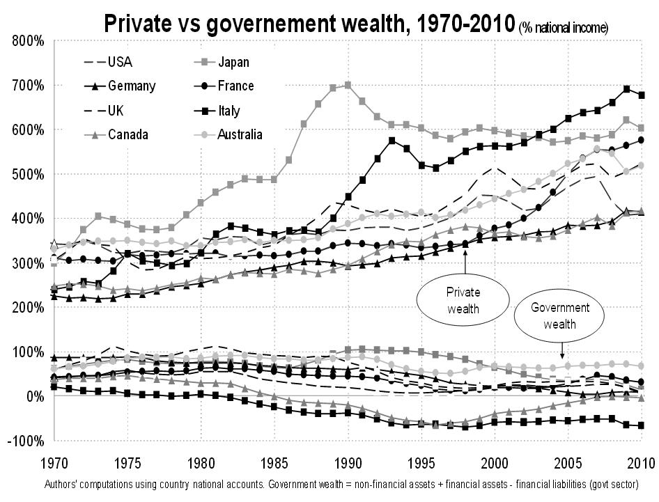 Private Wealth vs. Government Wealth 1970-2010 Picketty