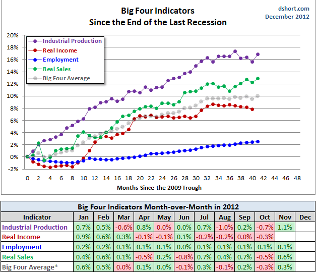 US Recession Indicators Concurrent Indicators