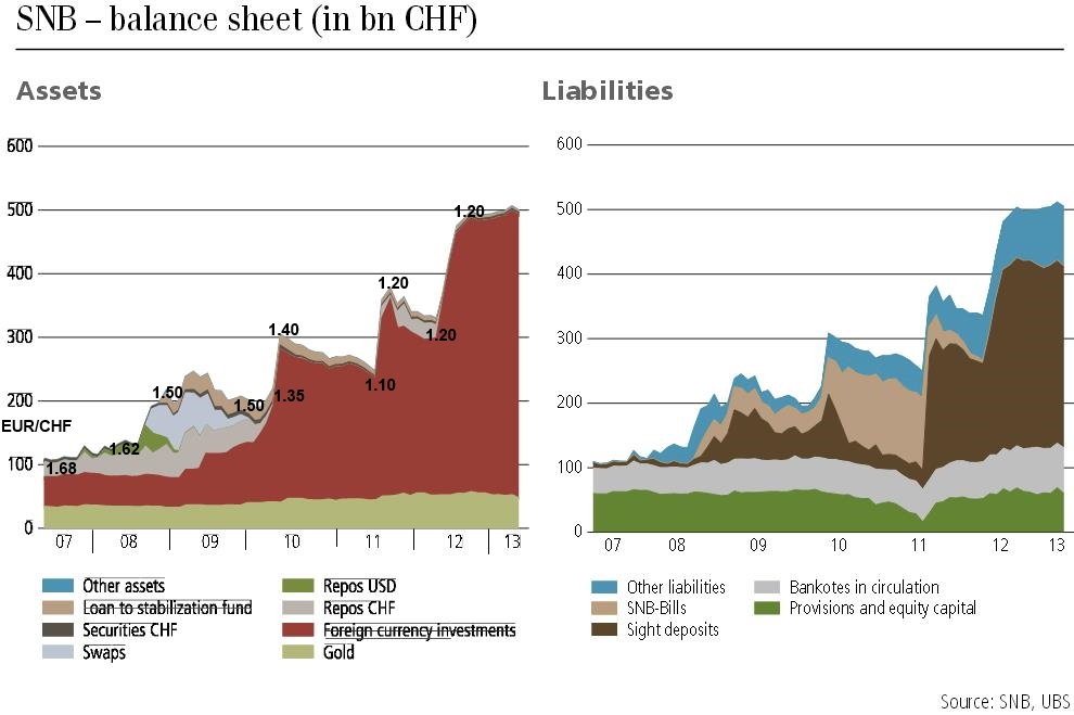 SNB Assets vs. Liabilities source UBS with EUR/CHF FX rate