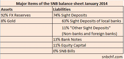 Swiss National Bank Assets and Liabilities Sight Deposits