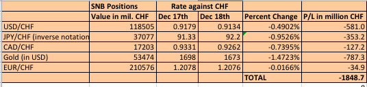 snb losses december 18 usd chf eur chf