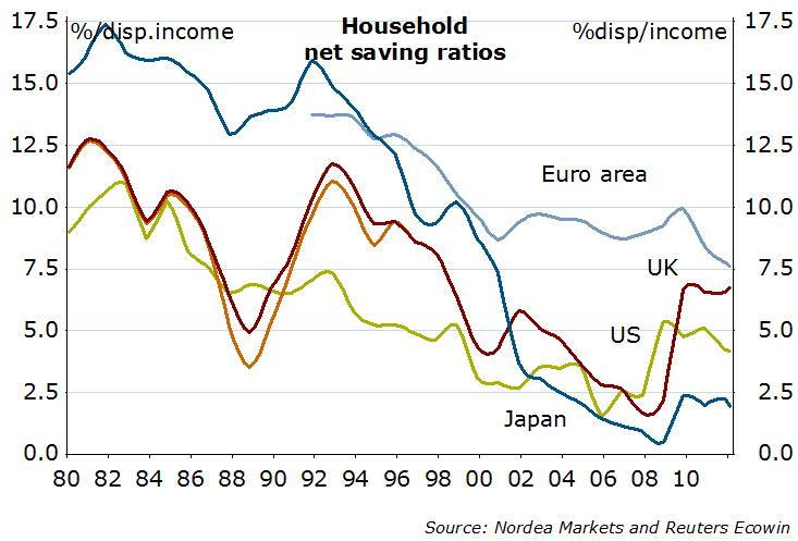 Savings Rate EU UK US Japan
