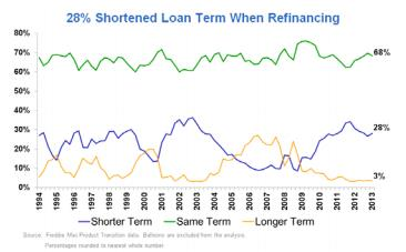 Shortening Loan Terms Instead Longer Terms