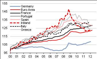 Unit labour costs since 2000 Euro zone