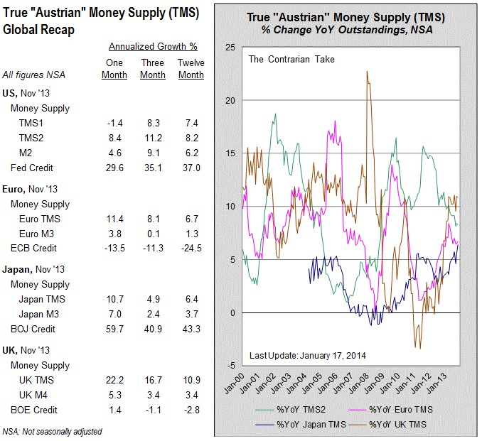 True Money Supply TMS