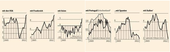 German Trade Surplus Rising with US Shrinking with Periphery