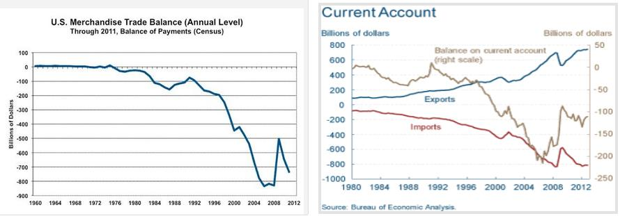 Trade and Current Account Deficit United States 1980-2012