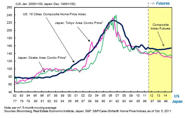 US House Prices vs. Japan