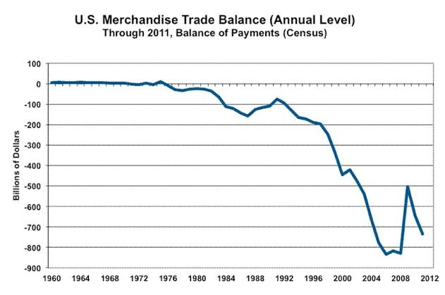 US trade deficit since 1994