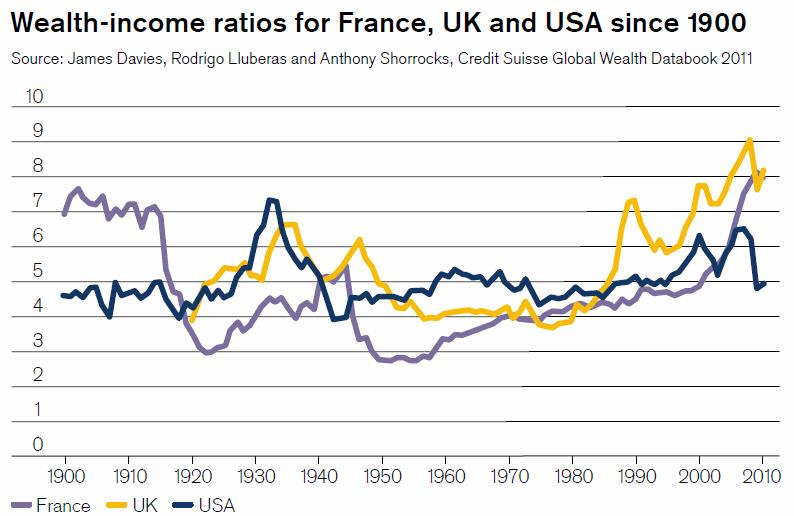 Wealth Income Ratios 1900-2010