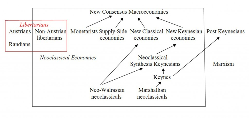 Economic Schools Neoclassical Monetarist Supply-Siders Austrian Post-Keynesians