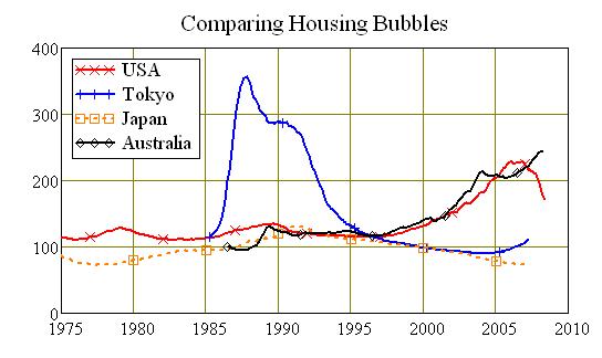 Comparison real estate housing bubble Japan USA Australia