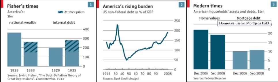Wealth internal Debt Federal Debt Home Values vs Mortgage Debt