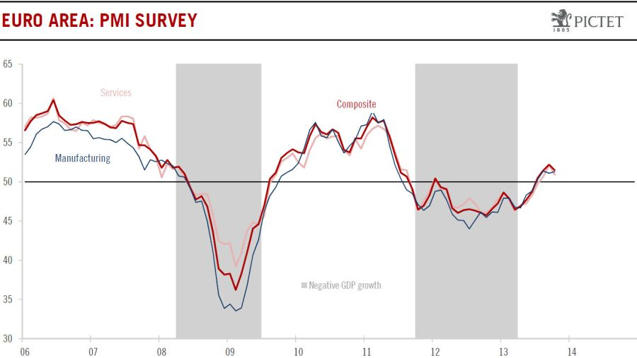 Euro zone PMI October 2013 Purchasing Manager Index