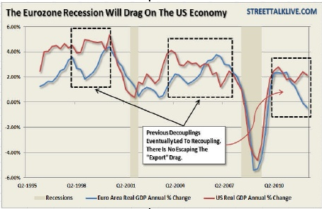 Eurozone Recession Drag on US economy