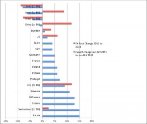Euro zone Exports Jan-Oct 2012 vs 2011