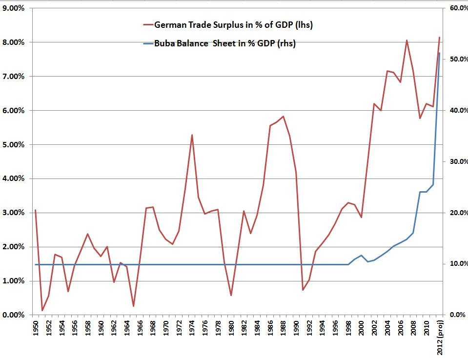 Trade Surplus vs. Bundesbank Balance
