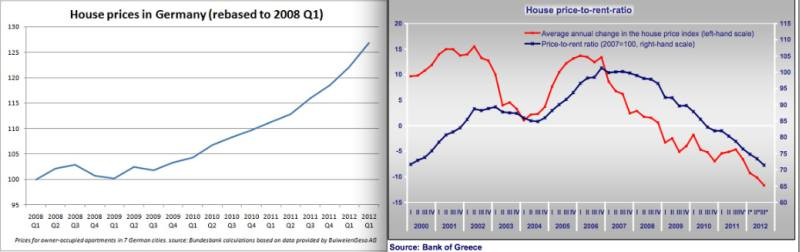 House Prices Germany 7 cities vs. Greece