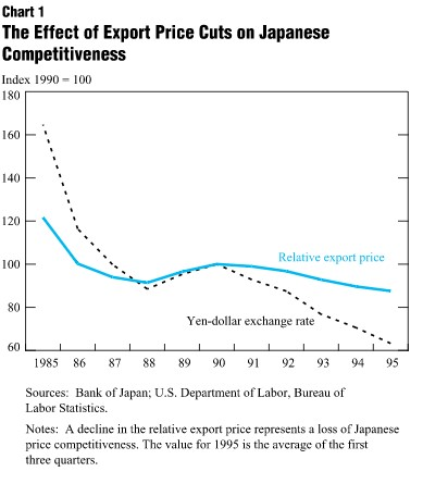 Price Cuts and Competiveness