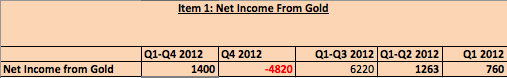 snb q4/2012 income from gold