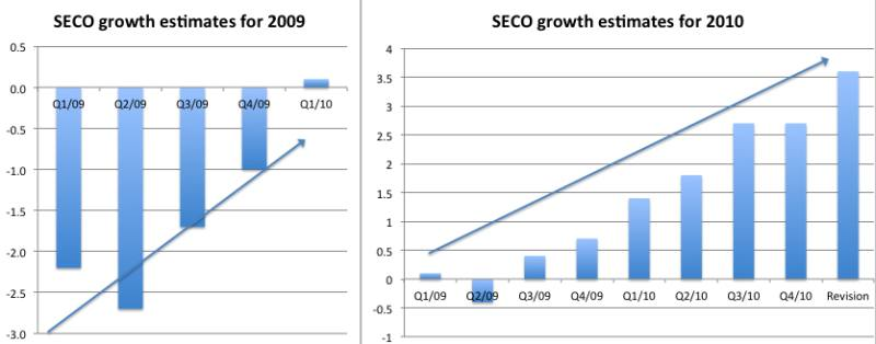 SECO Estimates for 2009 2010