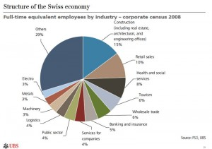Structure of the Swiss economy