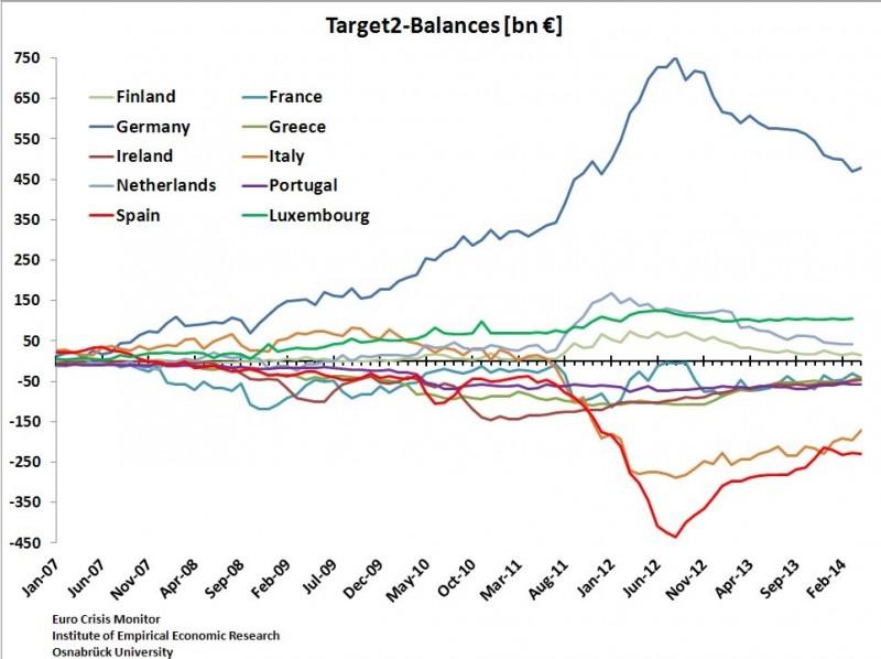 target balance