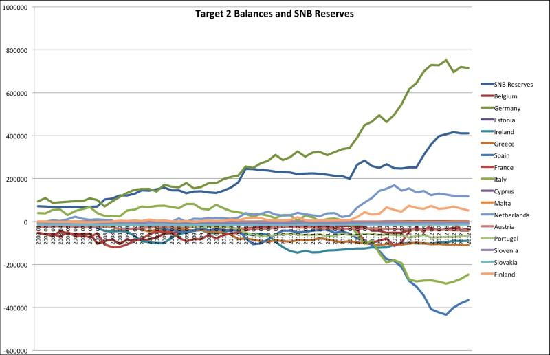 target2 balances vs. snb reserves germany spain greece austria finland italy