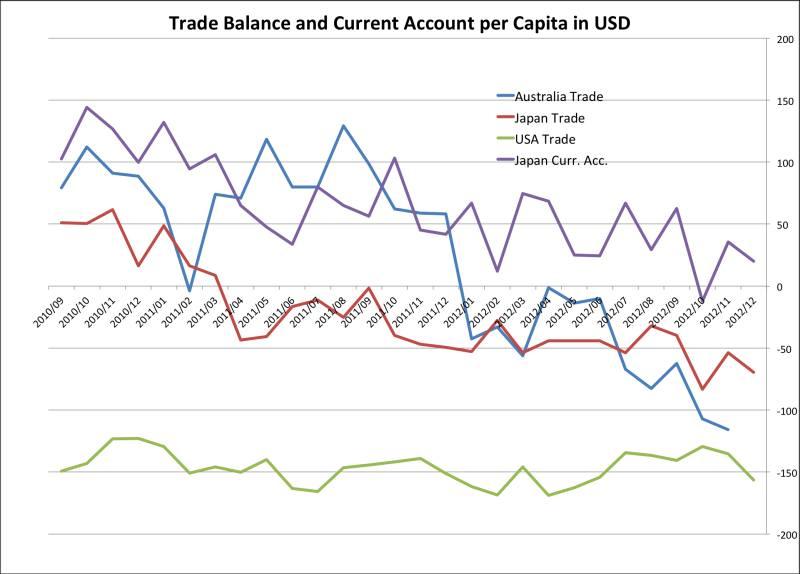 Trade Balance per Capita