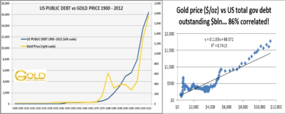 Us Public Debt Vs Gold Price