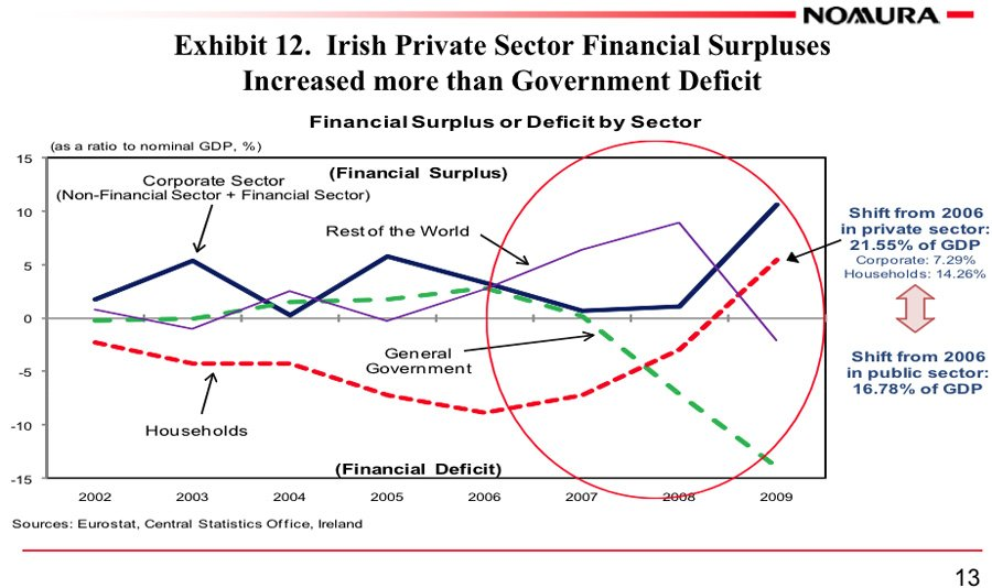 Irish Private Sector Financial Surpluses Increased more than Government Deficit