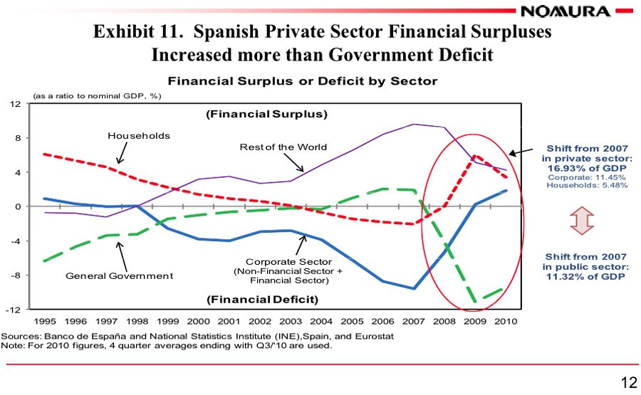 Spanish Private Sector Financial Surpluses Increased more than Government Deficit