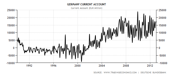German Current Account