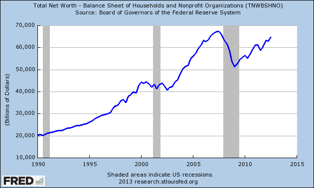 U.S. Net Worth Since 1990