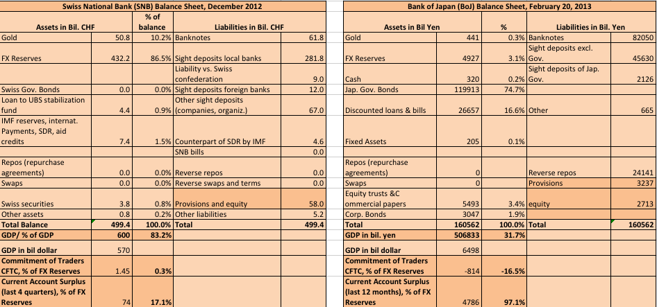 snb balance sheet dec 12 vs. boj feb 13