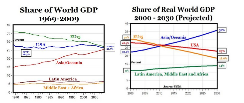 World GDP Share 1969-2009 and Projected 2030